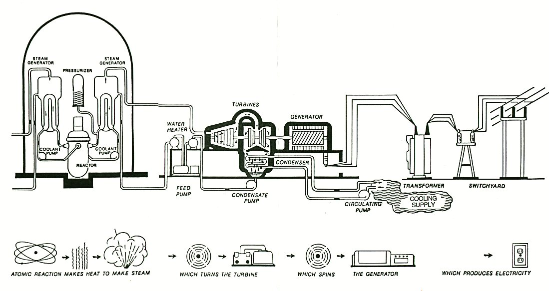 Nuclear finally the steam is cooled condensing back to water and recycled through the entire process again benefits of nuclear power ccuart Images